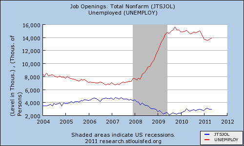 Graph of number of unemployed and job openings