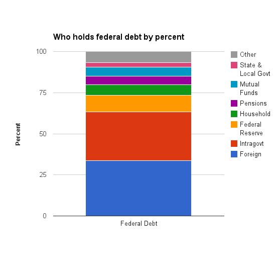 Federal Debt Breakdown - Bruenig