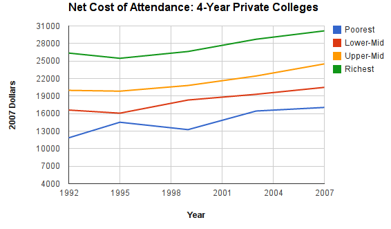 is college worth attending or not Is college worth it clearly, new data say the decision not to attend college for fear that it's a bad deal is among the most is college worth it.