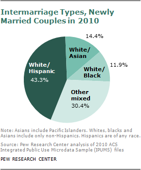 How common is interracial dating in us